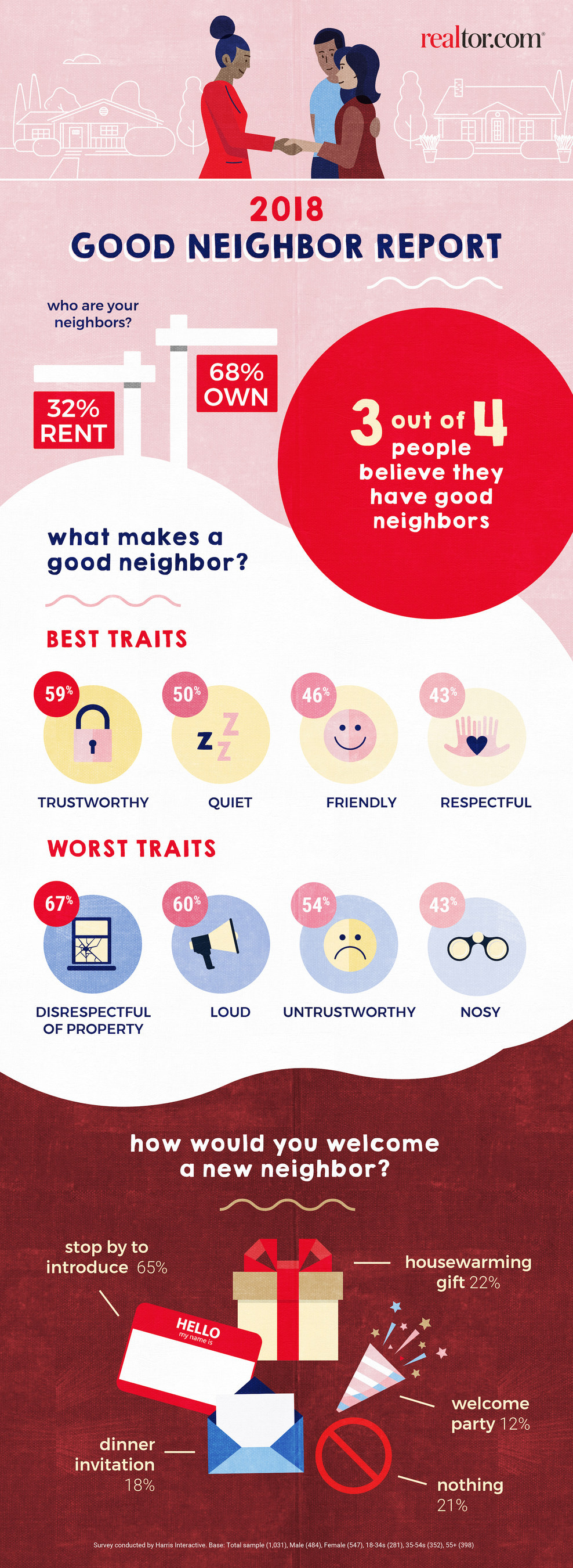 infographic on being a good neighbor