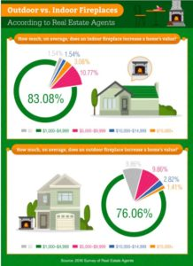 value infogr indoor vs outdoor fireplaces