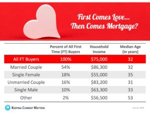 Percentages of who is buying homes now.
